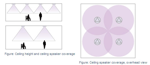 ARTONE Ceiling Speaker Placement and Cover Space